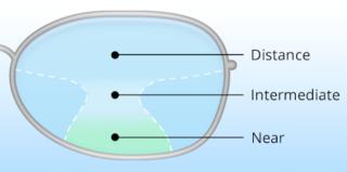 diagram of progressive lenses